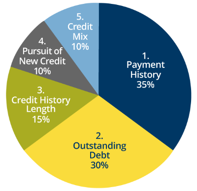 A circle chart displaying how important each of the categories are in determining how FICO® Scores are calculated.