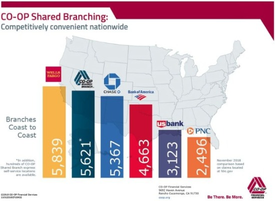 Our Shared Branching Network is the second-largest financial institution network in the United States.